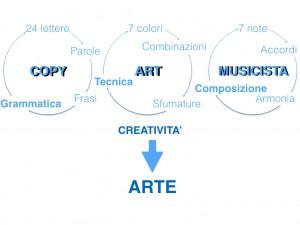 Copy Art e Musica